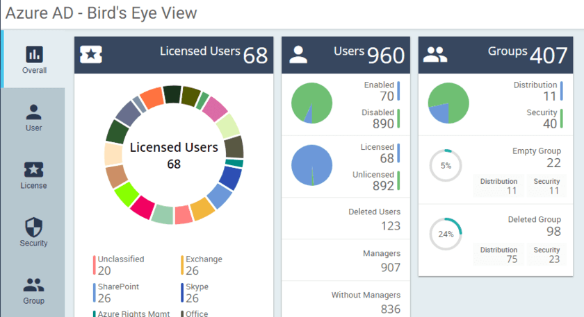 Office 365 Insights and Analytics